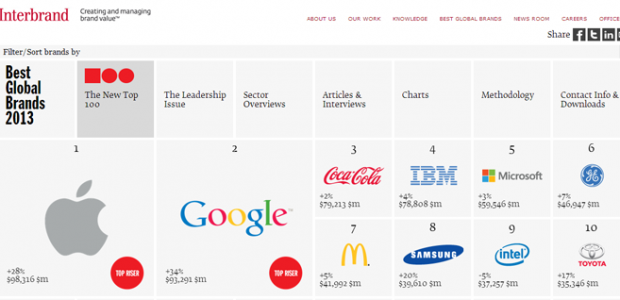 apple-marques-interbrand-classement-marques-plus-cheres-monde-620x300